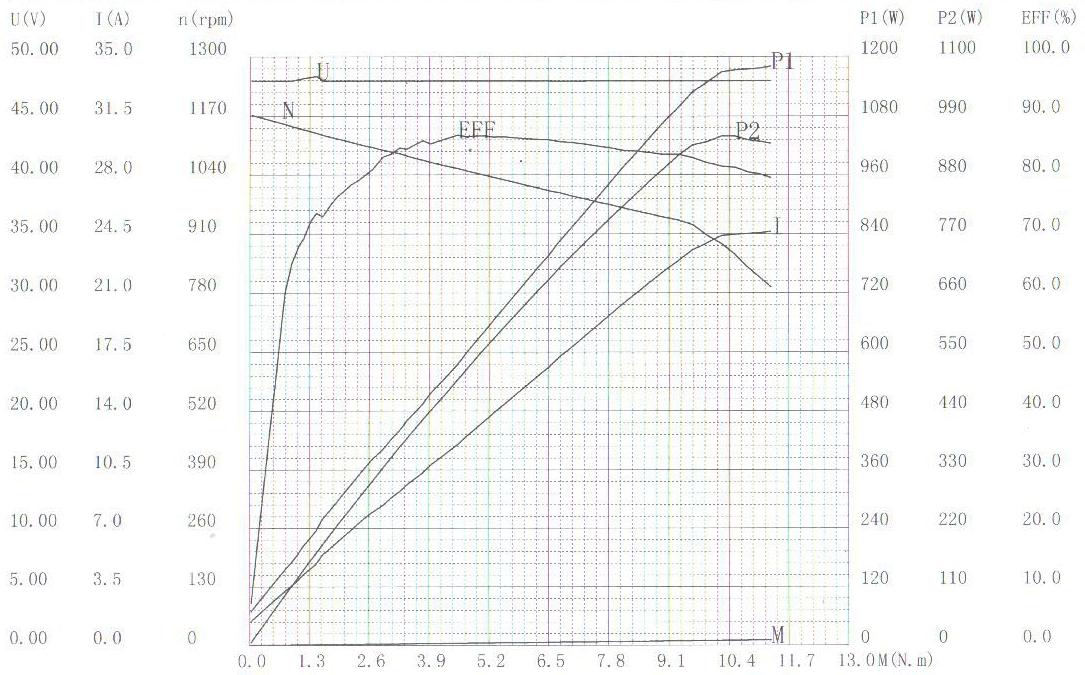 BLDC / PMSM brushless motor HPM-5000B - Nominal power 5kW~8,6kW | 6